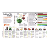 Bulletproof diet roadmap poster