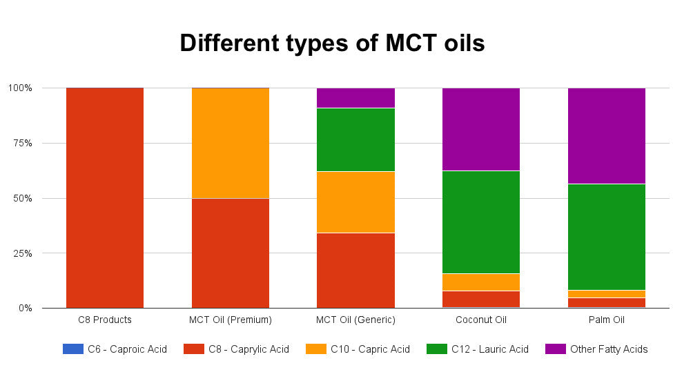 Healthy Fats Xct Oil Mct 6x Stronger Than Coconut Oil 473 Ml