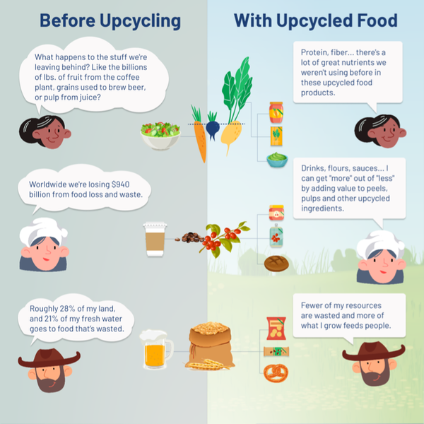 What Is Upcycled Food?