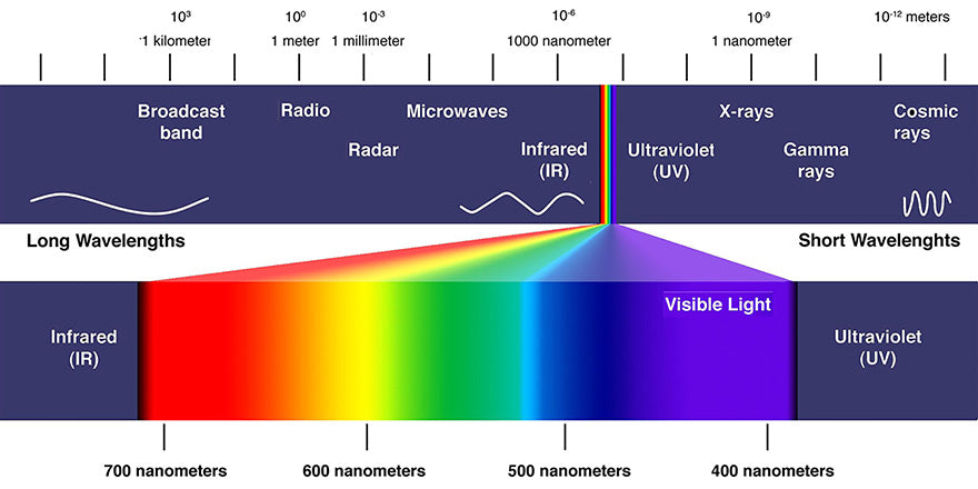 graphic of electromagnetic spectrum