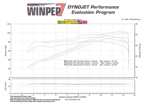 Dyno Work | UK Race Support