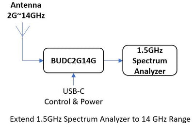 Software Defined Block Up/Down Converter 2G~14GHz