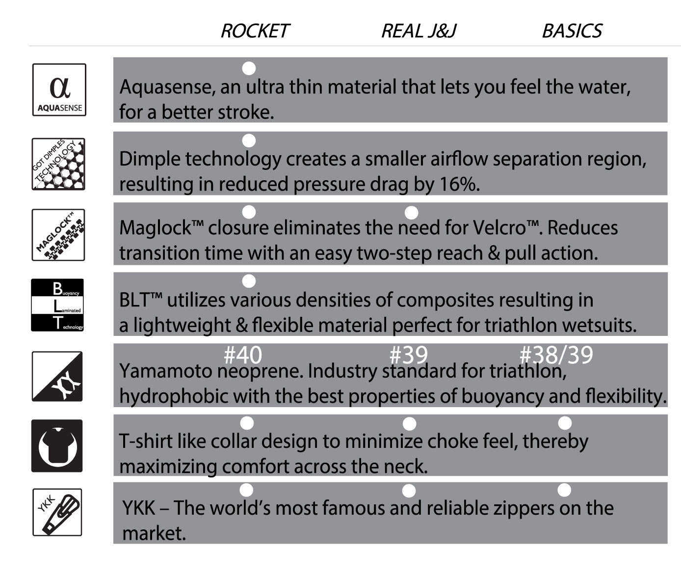 Rocket Science Sports - Comparison Chart