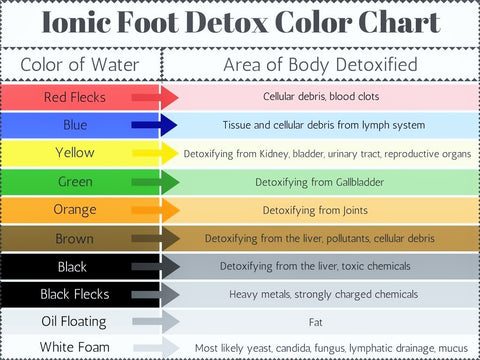 foot cleanse types of detox