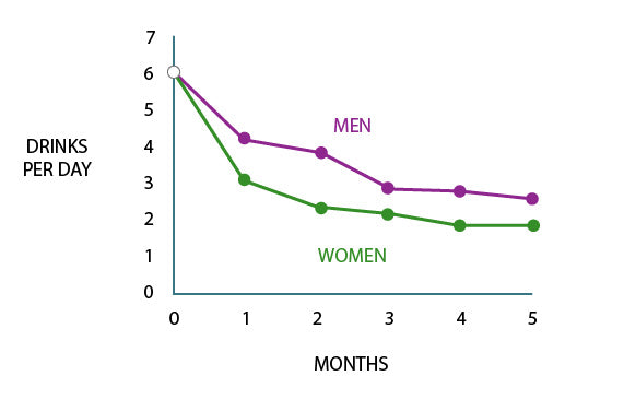 chart men and women