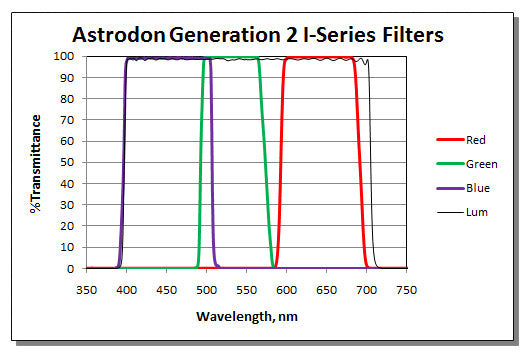 Astrodon 36mm Unmounted Gen2 I-Series LRGB Filters