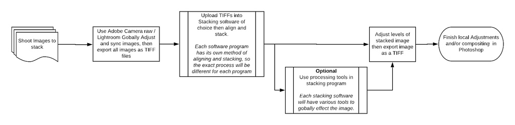 Stacking Software Flow Chart