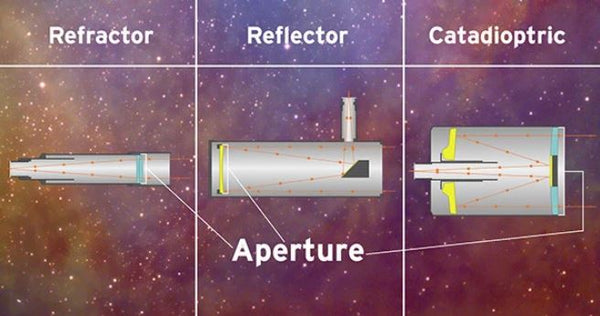 what is the aperture of the telescope?
