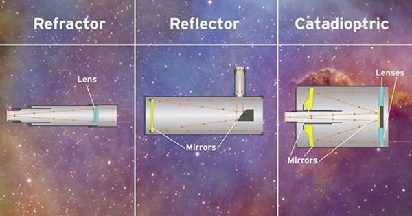 What are the different types of telescopes? - there are three main types.