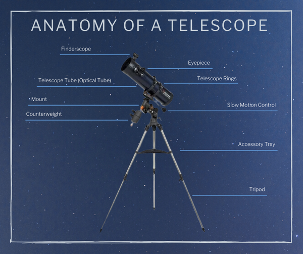 telescope parts- beginner telescope guide