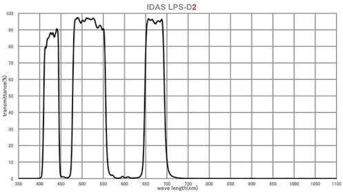 IDAS Light Pollution Suppression D2 Filter for ASI-graph