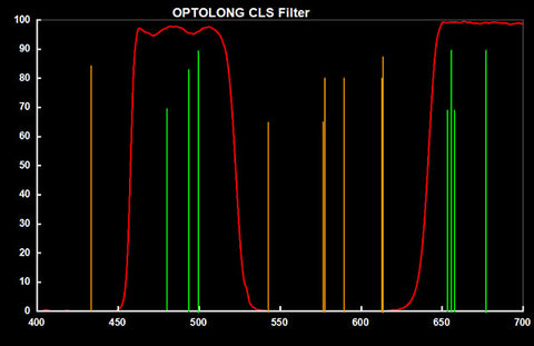Optolong City Light Supression Telescope Filter-transmission