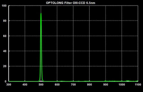 Optolong LRGB HA SII & OIII Telescope Filter Kit-OIII Graph