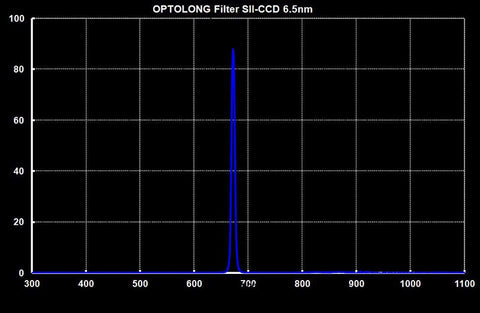 Optolong LRGB Ha SII & OIII Telescope Filter Kit-SII graph