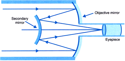 Cassegrain Telescope Diagram