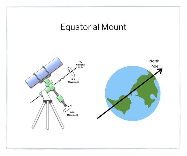 how equatorial mounts work - the easy beginner telescope guide