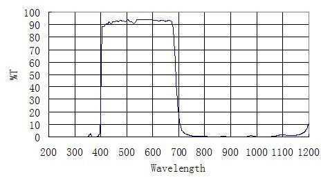 ZWO 2-Inch UV-IR  Cut Filter-graph