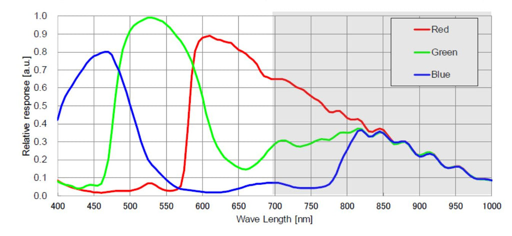 ZWO ASI533 Wavelength Sensitivity