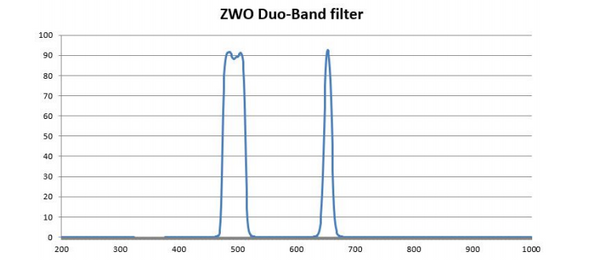 ZWO Duo Band Filter Transmission Rates