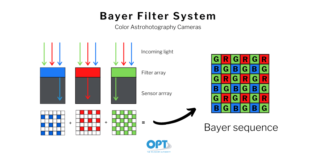 astrophotography 101 the bayer filter system 1
