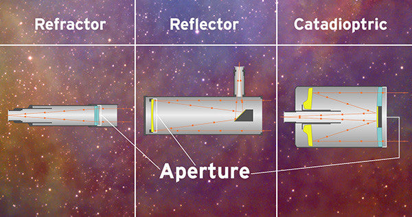 buying-your-first-visual-telescope-types-aperture-element