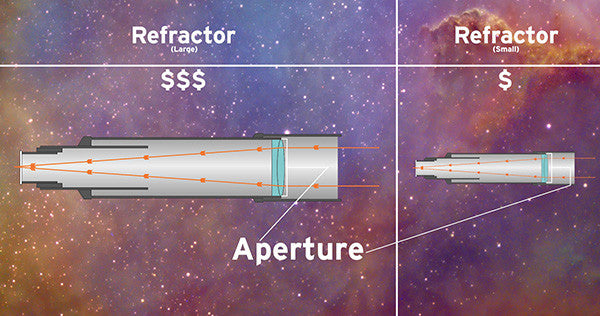 buying your first visual telescope-types aperture size