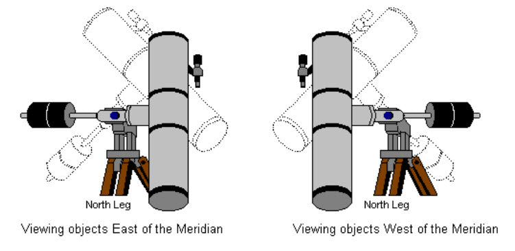 Guide Scope vs. Off-Axis Guiding