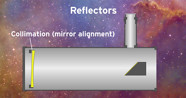 the basic telescope types reflector collimation demonstration mirror alignment