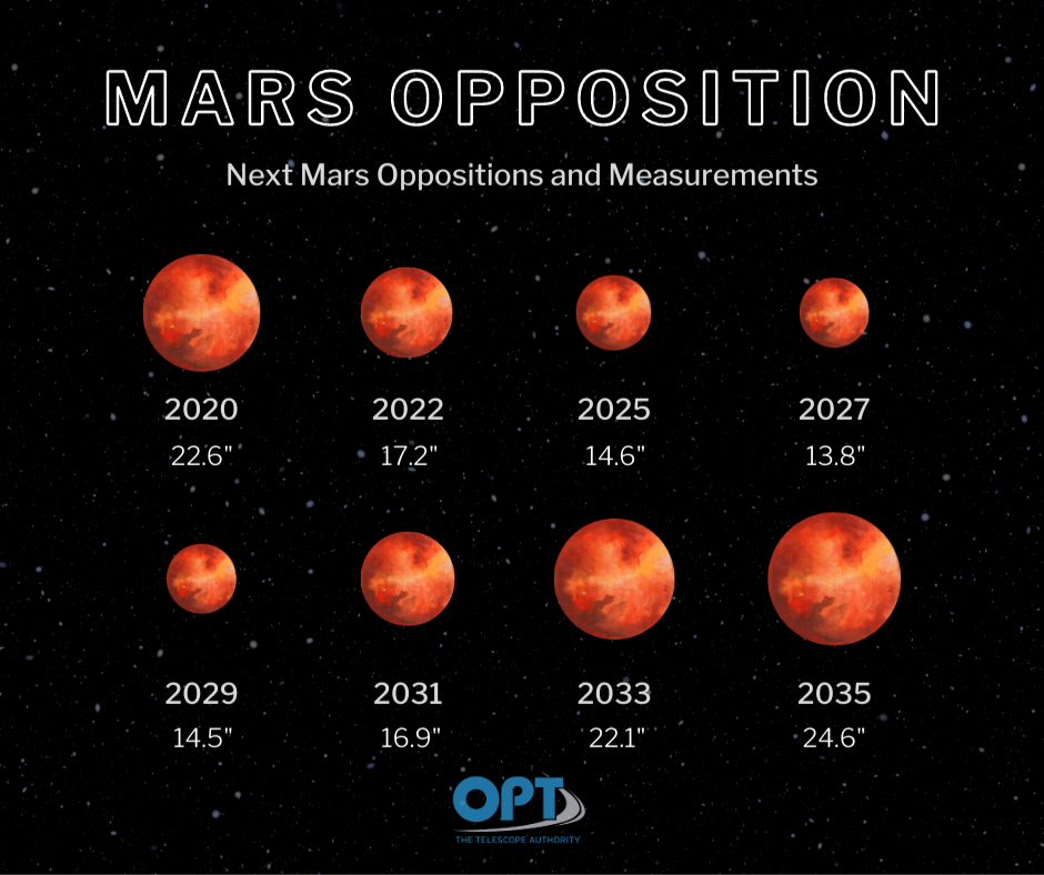 your mars opposition 2020 guide - next mars opposition