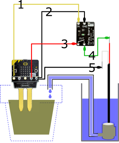 Program a micro:bit with Python to Control a Water Pump