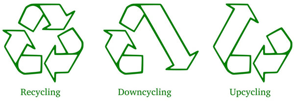 Recycling, downcycling & upcycling