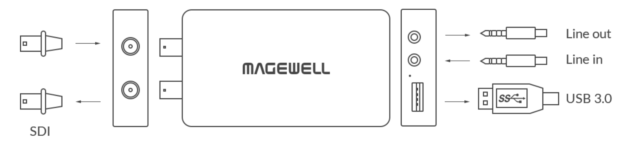 Magewell USB Capture SDI Plus