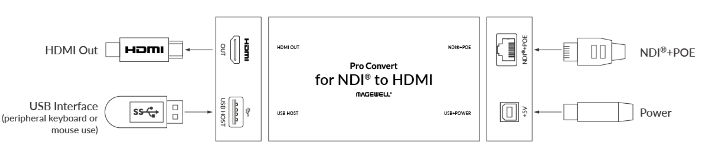 Magewell Pro Convert for NDI® to HDMI Ports