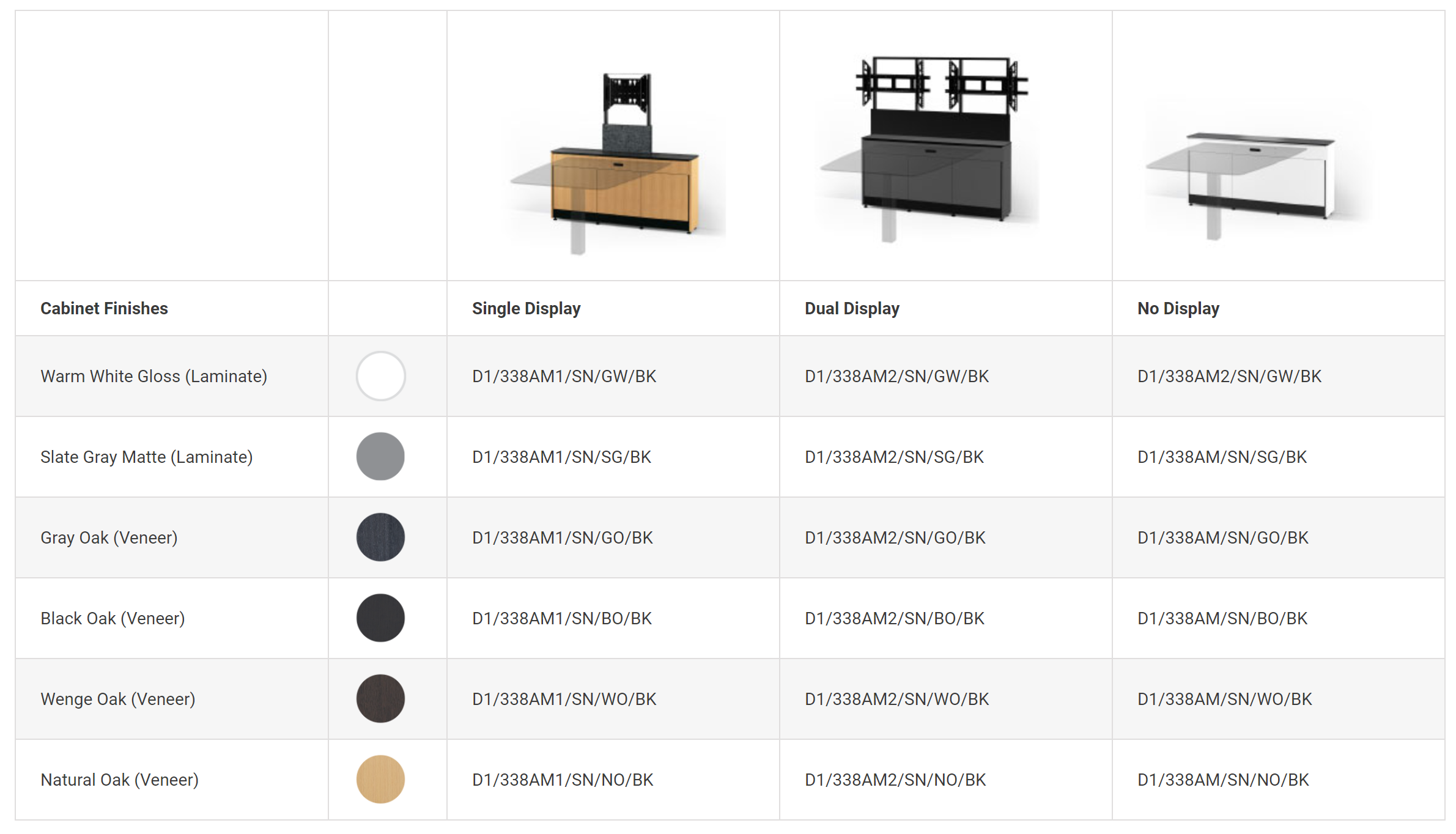 Model Numbers for Cabinets