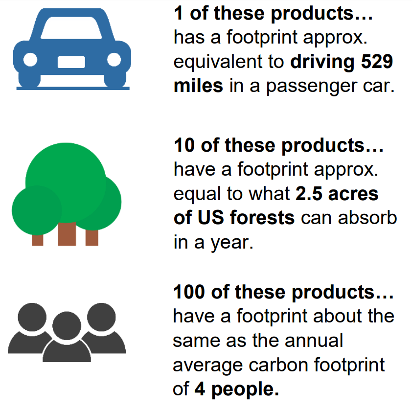 latitude carbon footprint