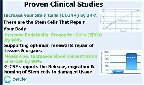 Proven Clinical Studies about ASC in the body