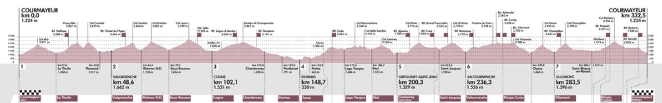 Tor des Geants elevations 2015