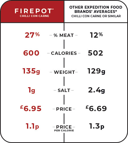 Firepot meals compared with the competition