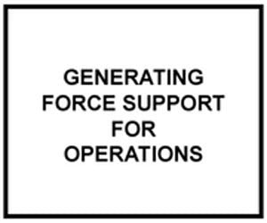 FM 1-01: Generating Force Support for Operations