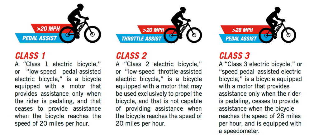 electric bike classes diagram