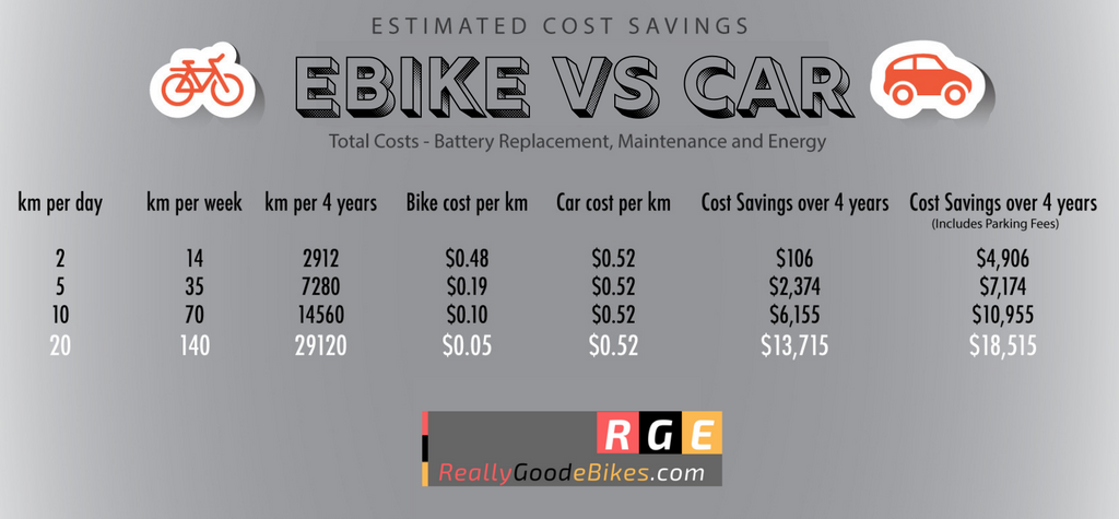 really good ebikes FAQ cars vs electric bikes