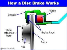 bike disc brake diagram