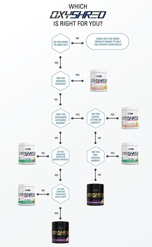 Which OxyShred is right for you? | MVMNT LMTD