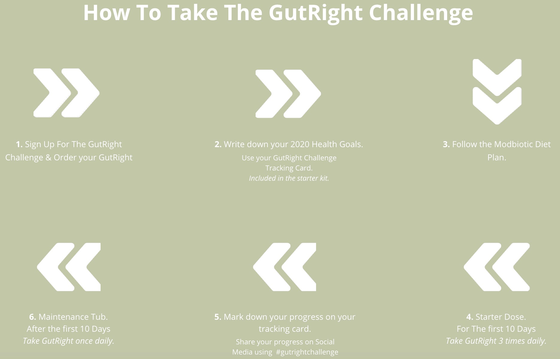 ATP Science GutRight 10 Day Challenge | MVMNT LMTD | Australia