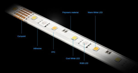 Aeotec LED Strip Explained