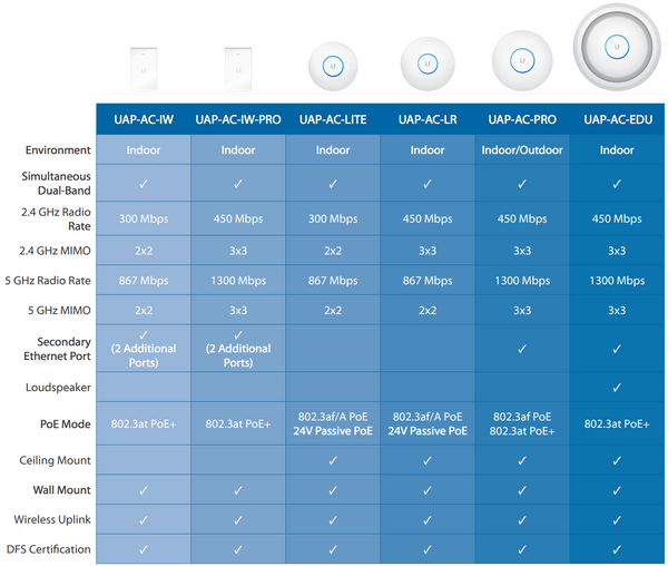 Unifi AP Comparison Table