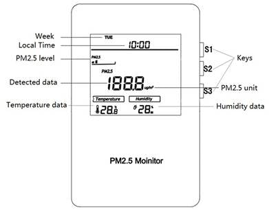 MCOHome PM2.5 Monitor Explained