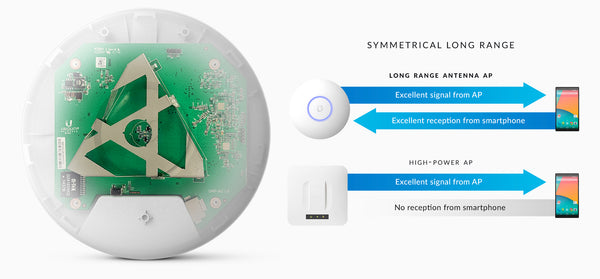 Unifi Access Point AC Long Range Antenna Design