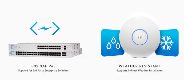 Unifi AP AC Pro Features Weatherproof
