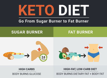 Keto Diet (Explained Simply)